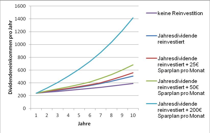 Zinseszins-Effekt. Auswirkung auf das Dividendeneinkommen pro Jahr.